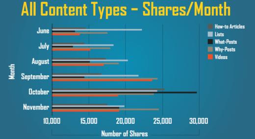 custom-types-shares-per-month-800x437