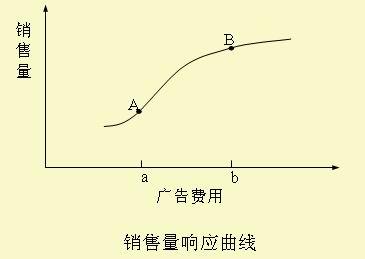 销售量响应曲线